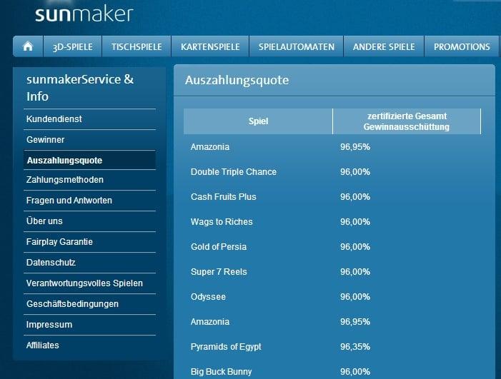 Sunmaker Auszahlungsquoten