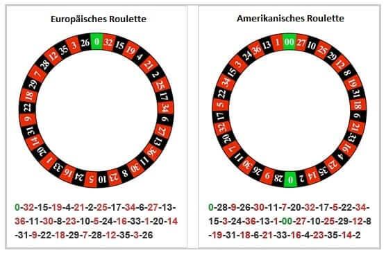 Amerikanisches Roulette Scheibe