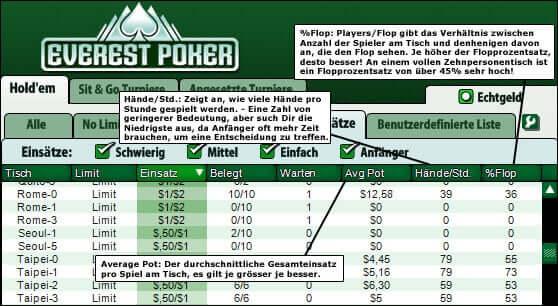 Die Wahl des Poker Tisches