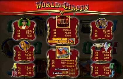 World of Circus Merkur