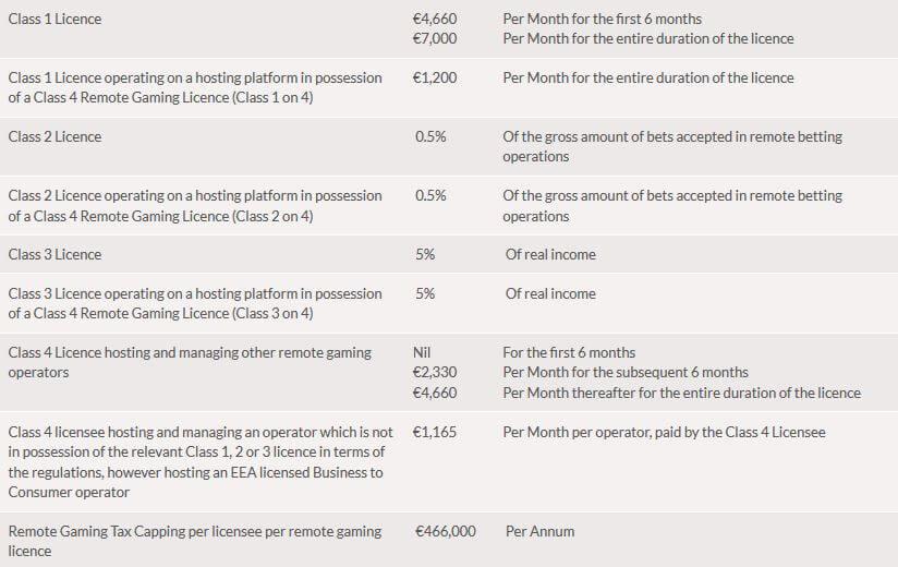 Online Casino Lizenz erwerben